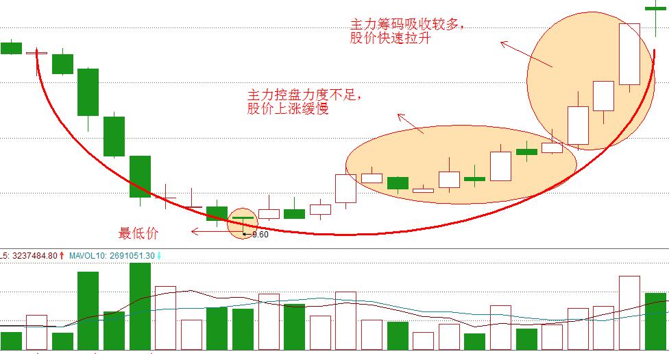 汇源通信000586(2018.4.11-2018.5.18)k线形态