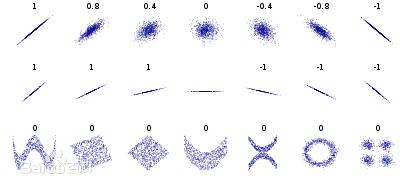 Python三种方法计算皮尔逊相关系数
